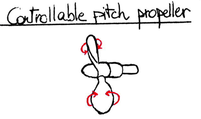 File:Controllable pitch propeller schematic.JPG
