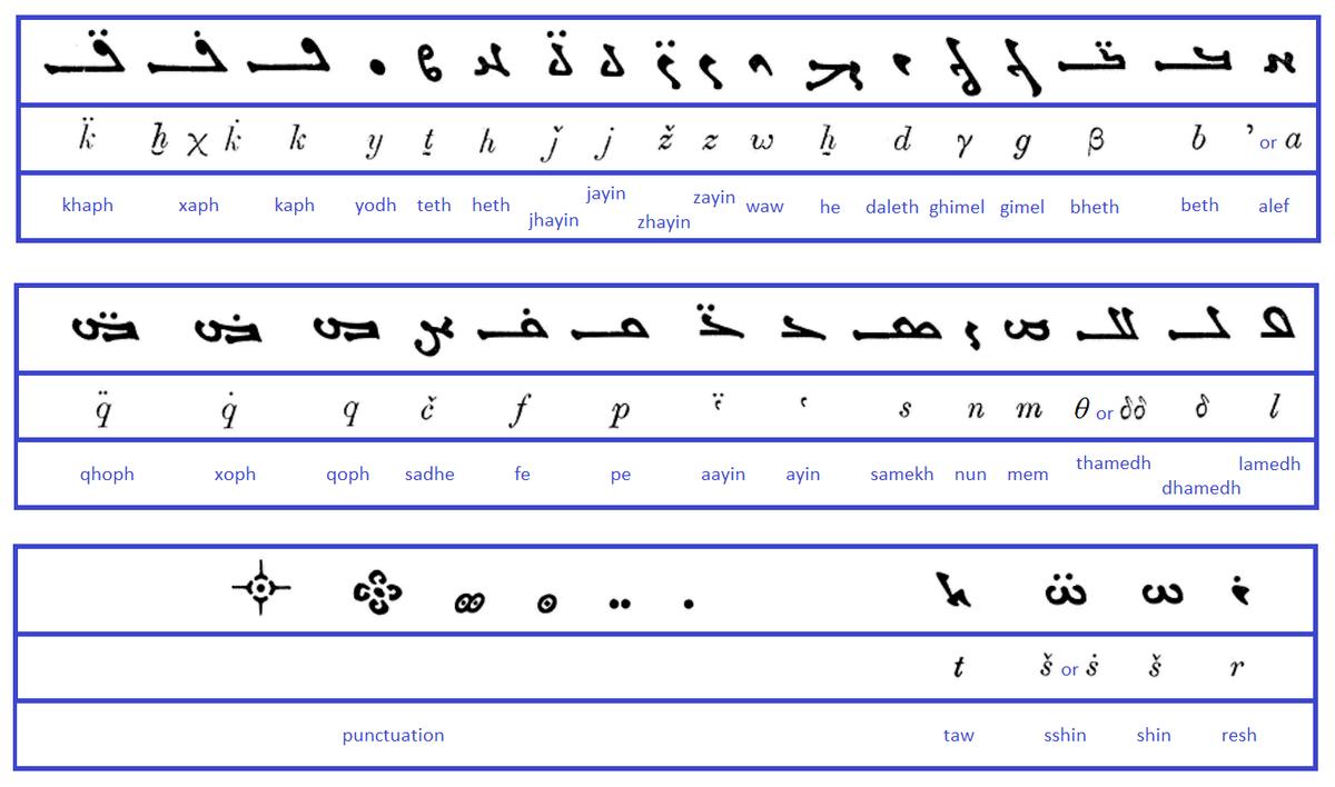 Manichaean Alphabet Wikipedia