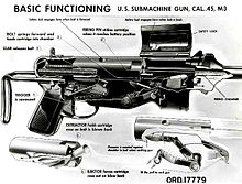basic gun diagram spa circuit board wiring m3 submachine wikipedia a of the illustrating function