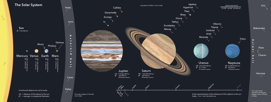 solar system wikipedia
