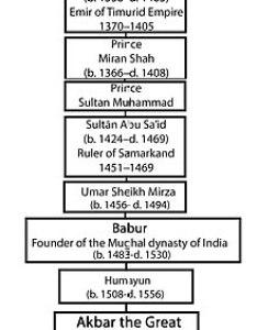 Akbar   genealogical order up to timur also wikipedia rh enpedia