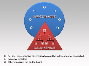 English: Corporate Governance