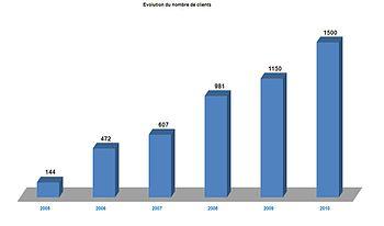 Français : Evolution du nombre de clients
