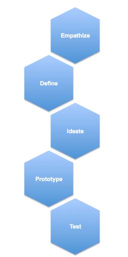 Processus de Design Thinking selon d.school