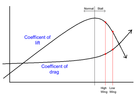 Aerodynamic spin diagram: lift and drag coefficients vs. angle of attack