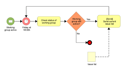 diagram example business process modeling notation directv swm 16 wiring model and wikipedie
