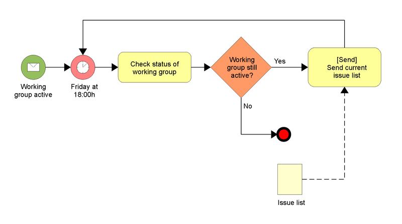Exemplo de um Modelo de Processos de Negócios e notação para um processo com um fluxo normal.