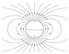 Champ magnétique terrestre — Wikipédia