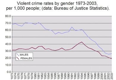 Description Violent Crime Rates By Gender 1973 2003 Jpg