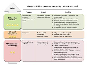 English: CSR approaches CSR framework