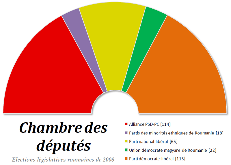 FileChambre des dputs roumaine  2008png  Wikimedia Commons