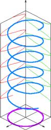 Diagrama de polarización circular