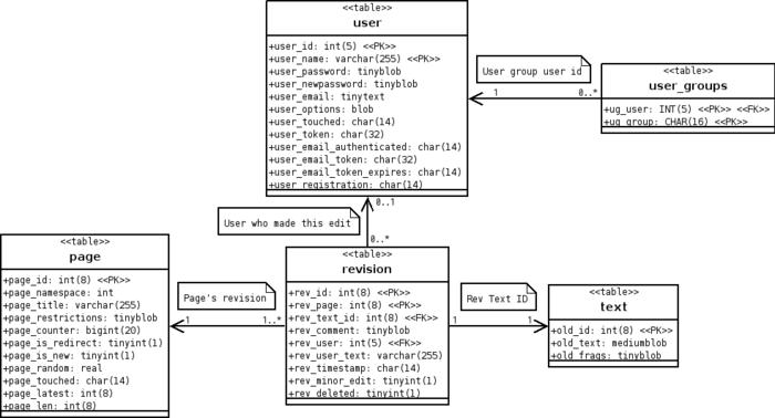 linuxism :: 데이터 모델링 순서 및 유의사항