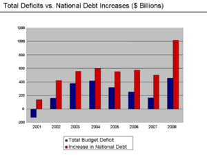 Deficit and debt increases 2001-2008