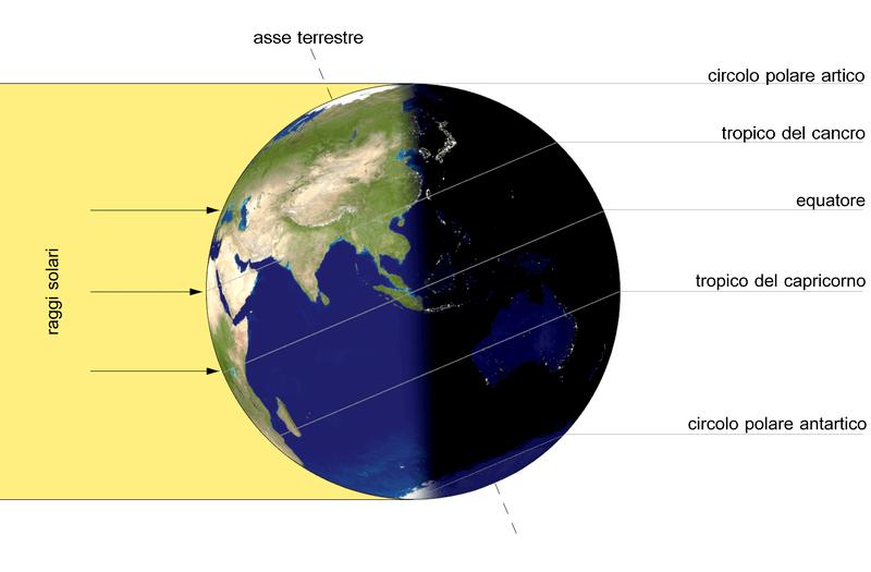 Raggi di sole al solstizio: la parte illuminata, nell'emisfero nord, è la maggiore possibile