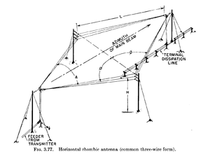 Antenne losange — Wikipédia