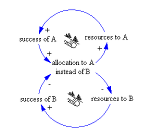 "Causal loop diagram - system archetype ""S..."