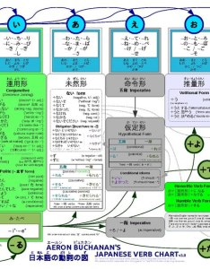 File amb japanese verbs pdf also wikimedia commons rh commonsmedia