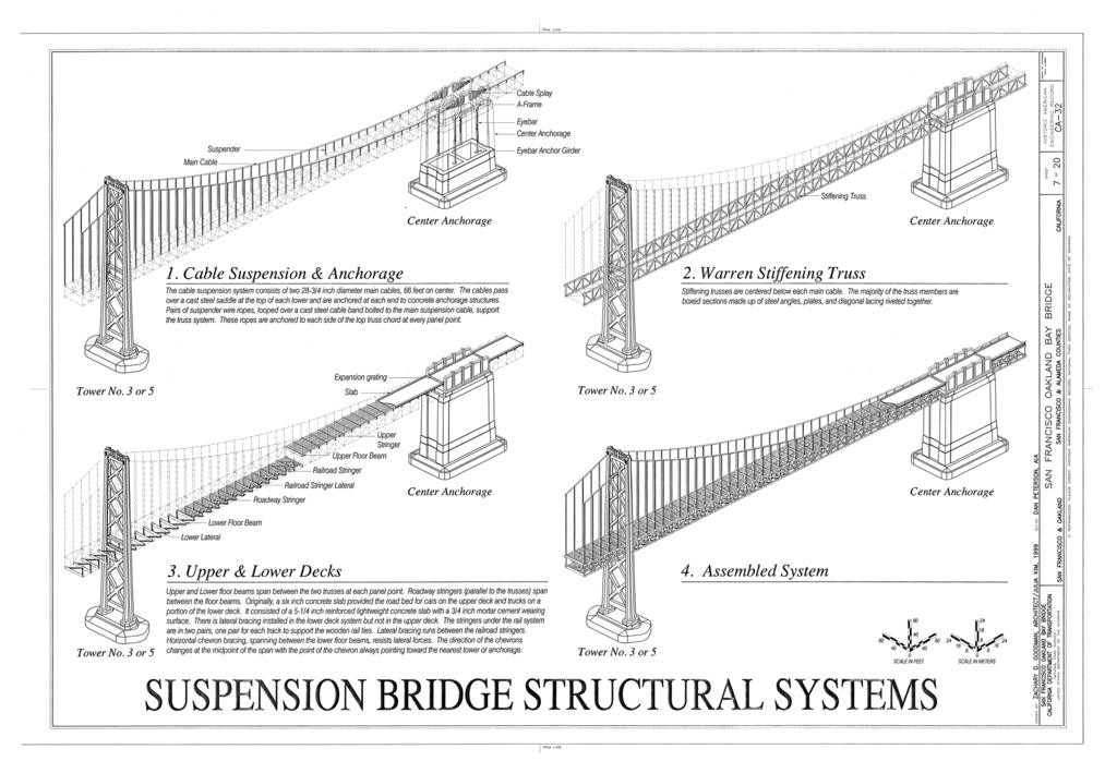 File:Suspension Bridge Structural Systems- Cable