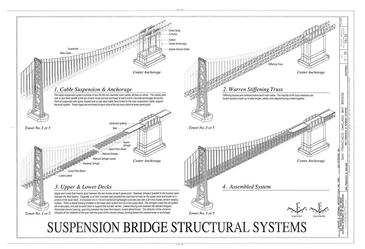 File:Suspension Bridge Structural Systems- Cable