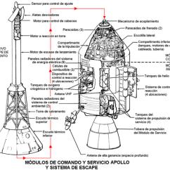 Apollo 11 Lunar Module Diagram Esp Door Entry Wiring Programa Apolo - Wikipedia, La Enciclopedia Libre