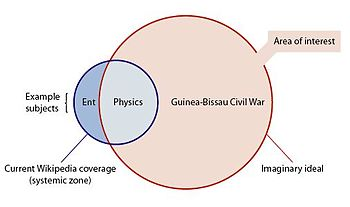 Systemic bias venn diagram.