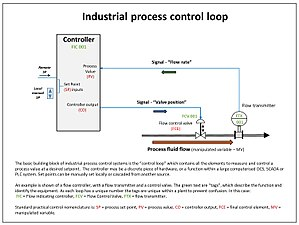 Rim Pid Wiring Diagram Control System Wikipedia