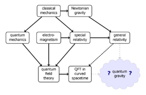 English: A diagram showing where quantum gravi...