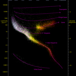 Diagram Of A Low Mass Star Life Cycle Electric Hydraulic Pump 12v Wiring Main Sequence Wikipedia Hertzsprung Russell Plots The Actual Brightness Or Absolute Magnitude Against Its Color Index Represented As B V