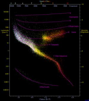 Hertzsprung–Russell diagram  Wikipedia