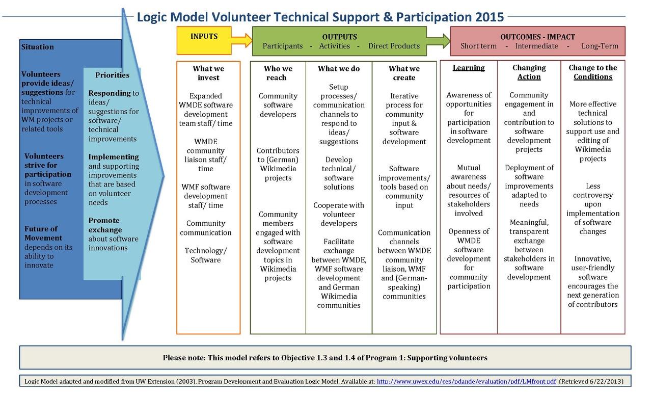 File Logic Model Volunteer Technical Support 2015 Final
