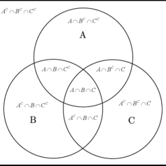 Sets And Venn Diagrams Notes 5 Pin Bosch Relay Wiring Diagram File:venn Abc Bw Explanation.png - Wikimedia Commons