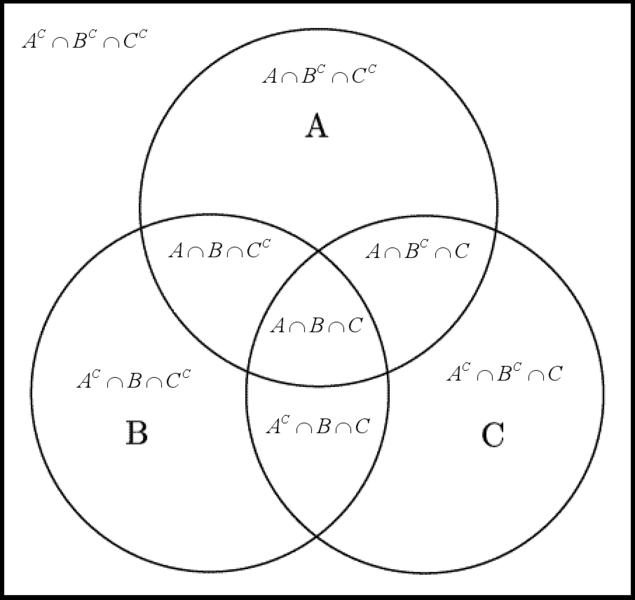 Fichier:Venn diagram ABC BW Explanation.png — Wikipédia