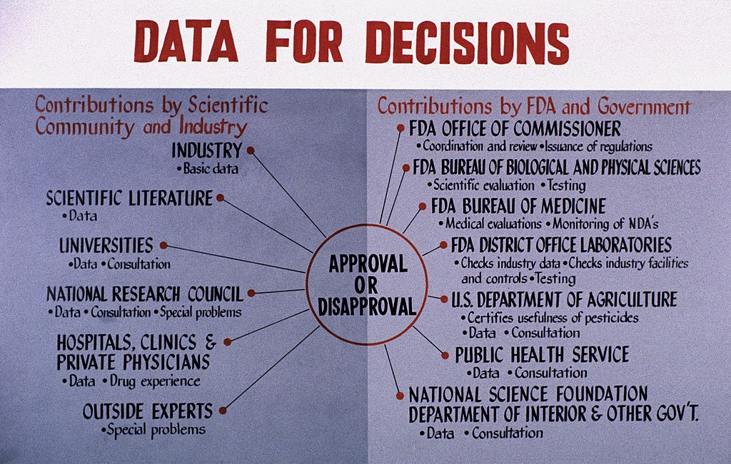 File An Example Of The FDA Decision Making Process FDA 118