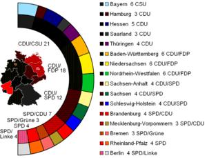 Composition of the German Bundesrat (Federal C...