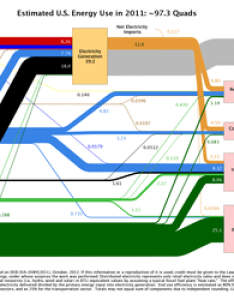 Estimated us energy use flow in charts show the relative size also development wikipedia rh enpedia