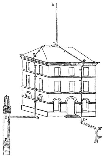 Instruction Barrre De Toit Sentra2005