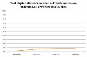 English: Chart showing rate of enrollement in ...