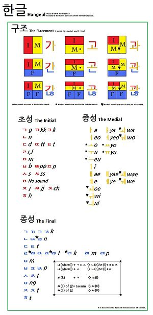 Hangeul placement and the Romanization of Kore...