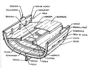 Secció d'una embarcació.