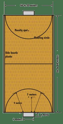 netball court measurement diagram labeled foot indoorhockey – wikipedia