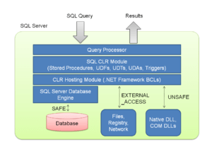 SQL CLR internal architecture diagram