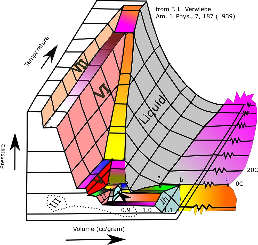 hight resolution of 3d phase diagram of water fluids and selected ices