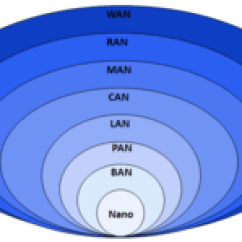 Office Lan Network Diagram Sony Deck Wiring Local Area Wikipedia Data Networks Classification By Spatial Scope Png