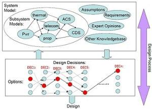 Design rationale  Wikipedia