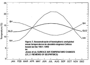 comapring annual SH and NH temperature