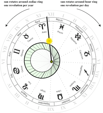 Diagram showing how the zodiac is projected on to the