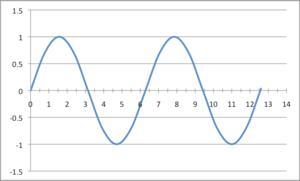 English: sinusoidal waveform