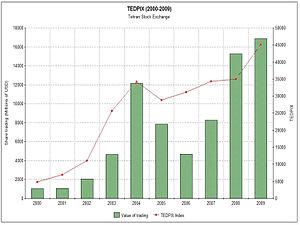 English: TEDPIX Index and value of share tradi...