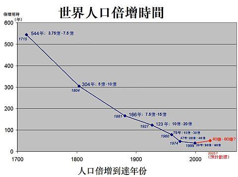 世界人口 - 維基百科。自由的百科全書